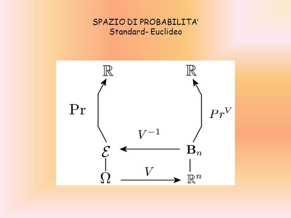 Spazio di probabilità euclideo una qualsiasi terna (R;B; Pr) costituita da: 1.