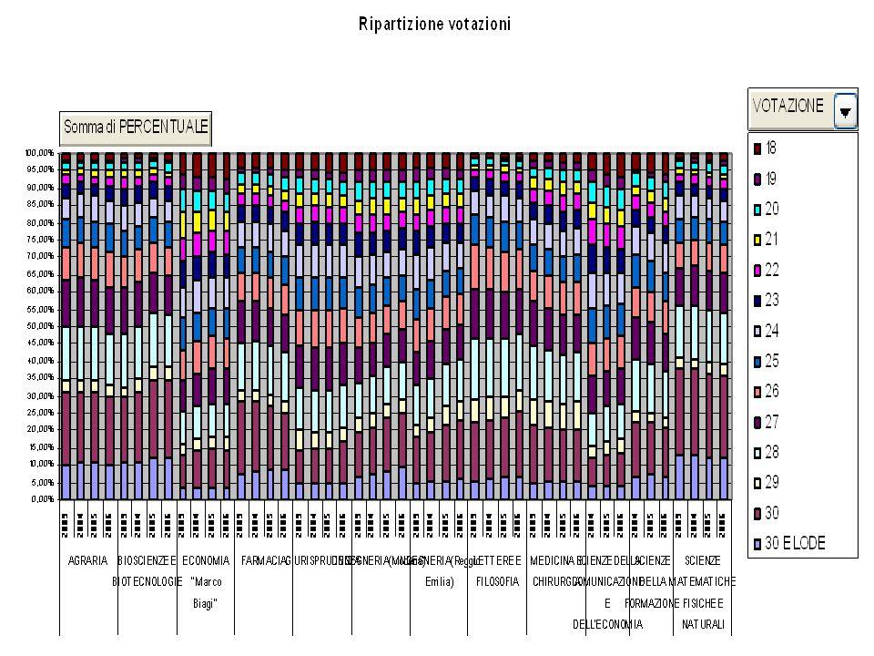 MEDICINA E CHIRURGIA ANNOGRADEINTERVALLOECTSTotaledelta perc.chi quadro 2003A30 e lode10%5,05%4,95%5,051024,5 B30 - 2925%23,87%1,13%23,9251,28 C28 - 2630%37,35%-7,35%37,43054 D25 - 2225%23,61%1,39%23,6251,93 E21 - 1810%10,12%-0,12%10,1100,01 2003 Totale 100,00% 2004A30 e lode10%5,21%4,79%5,211022,9 B30 - 2925%23,36%1,64%23,4252,69 C28 - 2630%36,22%-6,22%36,23038,7 D25 - 2225%24,56%0,44%24,6250,19 E21 - 1810%10,65%-0,65%10,7100,42 2004 Totale 100,00% 2005A30 e lode10%5,26%4,74%5,261022,5 B30 - 2825%36,64%-11,64%36,625135 C27 - 2630%20,89%9,11%20,93083 D25 - 2125%29,11%-4,11%29,12516,9 E20 - 1810%8,10%1,90%8,1103,61 2005 Totale 100,00% 2006A30 e lode10%5,58%4,42%5,581019,5 B30 - 2925%23,08%1,92%23,1253,69 C28 - 2630%34,35%-4,35%34,43018,9 D25 - 2225%25,30%-0,30%25,3250,09 E21 - 1810%11,69%-1,69%11,7102,86 2006 Totale 100,00%