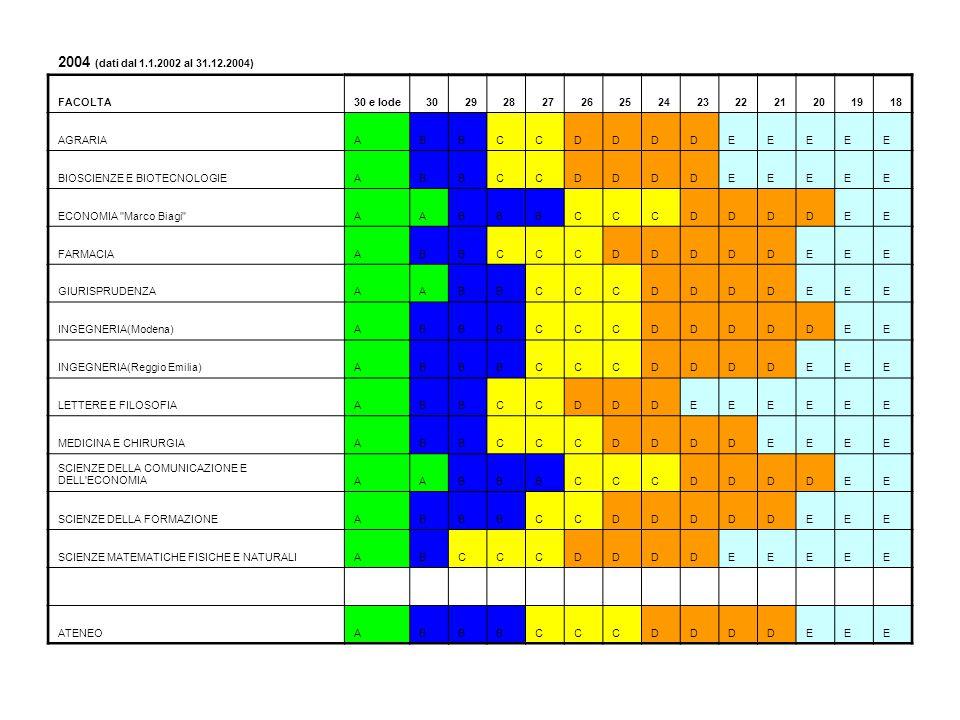 2004 (dati dal 1.1.2002 al 31.12.2004) FACOLTA30 e lode30292827262524232221201918 AGRARIAABBCCDDDDEEEEE BIOSCIENZE E BIOTECNOLOGIEABBCCDDDDEEEEE ECONO