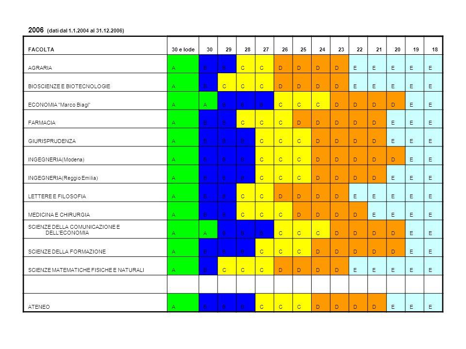 INGEGNERIA(Modena) ANNOGRADEINTERVALLOECTSTotaledelta perc.chi quadro 2003A30 e lode10%6,66%3,34%6,661011,2 B30 - 2825%27,40%-2,40%27,4255,76 C27 - 2530%27,18%2,82%27,2307,95 D24 - 2025%30,61%-5,61%30,62531,5 E19 - 1810%8,15%1,85%8,15103,42 2003 Totale 100,00% 2004A30 e lode10%7,26%2,74%7,26107,51 B30 - 2825%28,50%-3,50%28,52512,3 C27 - 2530%26,65%3,35%26,73011,2 D24 - 2025%29,44%-4,44%29,42519,7 E19 - 1810%8,15%1,85%8,15103,42 2004 Totale 100,00% 2005A30 e lode10%8,35%1,65%8,35102,72 B30 - 2825%29,98%-4,98%302524,8 C27 - 2530%25,88%4,12%25,93017 D24 - 2025%27,68%-2,68%27,7257,18 E19 - 1810%8,11%1,89%8,11103,57 2005 Totale 100,00% 2006A30 e lode10%9,17%0,83%9,17100,69 B30 - 2825%30,78%-5,78%30,82533,4 C27 - 2530%25,19%4,81%25,23023,1 D24 - 2025%26,99%-1,99%27253,96 E19 - 1810%7,87%2,13%7,87104,54 2006 Totale 100,00%