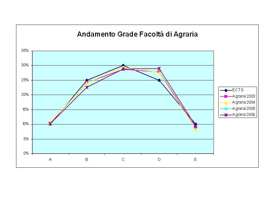 INGEGNERIA(Reggio Emilia) ANNOGRADEINTERVALLOECTSTotaledelta perc.chi quadro 2003A30 e lode10%4,81%5,19%4,811026,9 B30 - 2825%28,24%-3,24%28,22510,5 C27 - 2530%27,81%2,19%27,8304,8 D24 - 2025%31,27%-6,27%31,32539,3 E19 - 1810%7,87%2,13%7,87104,54 2003 Totale 100,00% 2004A30 e lode10%5,26%4,74%5,261022,5 B30 - 2825%30,09%-5,09%30,12525,9 C27 - 2530%28,27%1,73%28,3302,99 D24 - 2125%24,47%0,53%24,5250,28 E20 - 1810%11,91%-1,91%11,9103,65 2004 Totale 100,00% 2005A30 e lode10%5,54%4,46%5,541019,9 B30 - 2825%33,42%-8,42%33,42570,9 C27 - 2530%27,02%2,98%27308,88 D24 - 2125%22,50%2,50%22,5256,25 E20 - 1810%11,52%-1,52%11,5102,31 2005 Totale 100,00% 2006A30 e lode10%6,00%4,00%61016 B30 - 2825%34,77%-9,77%34,82595,5 C27 - 2530%25,95%4,05%263016,4 D24 - 2125%21,77%3,23%21,82510,4 E20 - 1810%11,51%-1,51%11,5102,28 2006 Totale 100,00%
