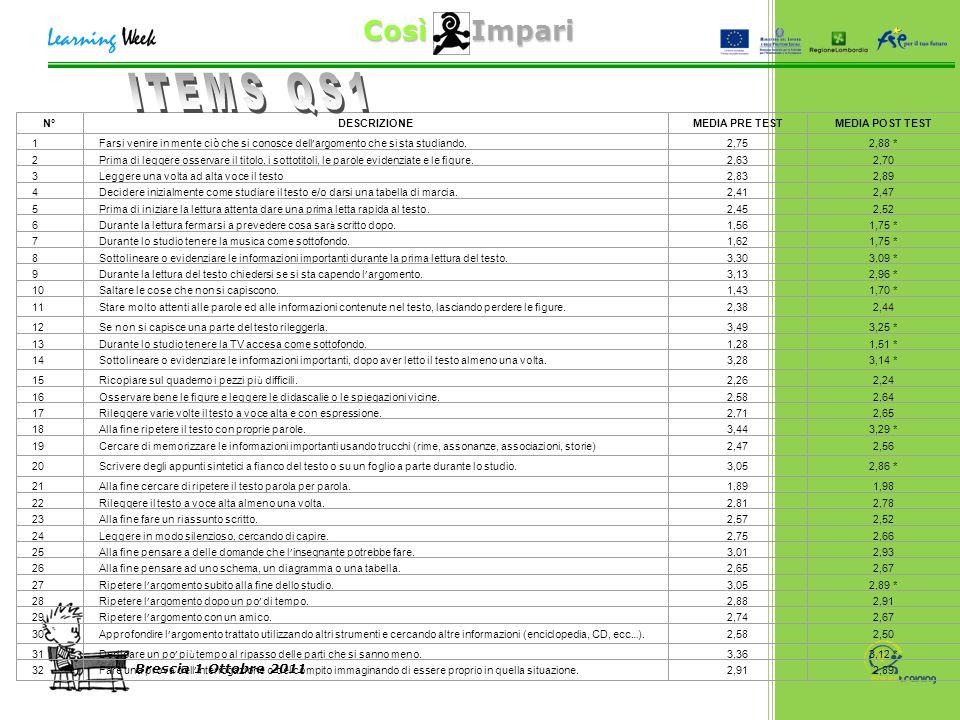 Così Impari Brescia 1 Ottobre 2011 N°DESCRIZIONEMEDIA PRE TESTMEDIA POST TEST 1 Farsi venire in mente ciò che si conosce dell ' argomento che si sta studiando.