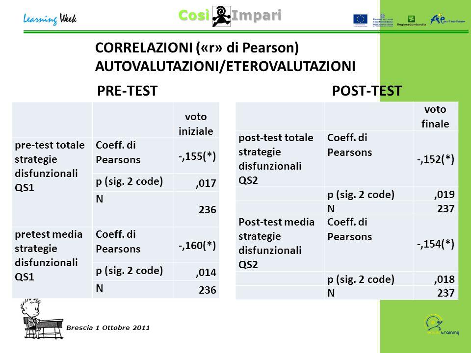 Così Impari Brescia 1 Ottobre 2011 CORRELAZIONI («r» di Pearson) AUTOVALUTAZIONI/ETEROVALUTAZIONI PRE-TEST POST-TEST voto iniziale pre-test totale strategie disfunzionali QS1 Coeff.