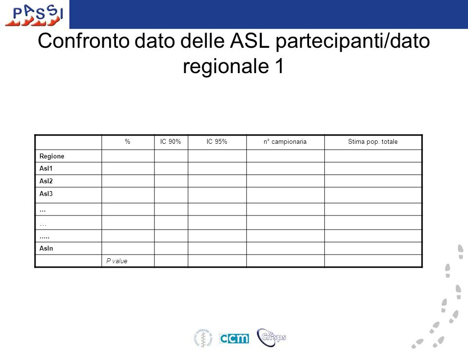 Confronto dato delle ASL partecipanti/dato regionale 1 %IC 90%IC 95%n° campionariaStima pop.