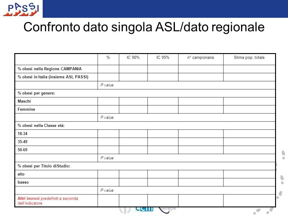 Confronto dato singola ASL/dato regionale %IC 90%IC 95%n° campionariaStima pop.