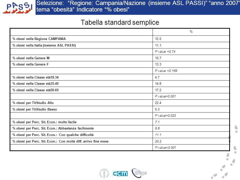 Tabella standard semplice Selezione: Regione: Campania/Nazione (insieme ASL PASSI) anno 2007 tema obesità Indicatore % obesi % % obesi nella Regione CAMPANIA12.0 % obesi nella Italia (insieme ASL PASSI)11.1 P value =0.74 % obesi nella Genere M10.7 % obesi nella Genere F13.3 P value =0.169 % obesi nella Classe età18-344.7 % obesi nella Classe età35-4914.8 % obesi nella Classe età50-6917.2 P value=0.001 % obesi per TitStudio Alto22.4 % obesi per TitStudio Basso9.3 P value=0.023 % obesi per Perc.