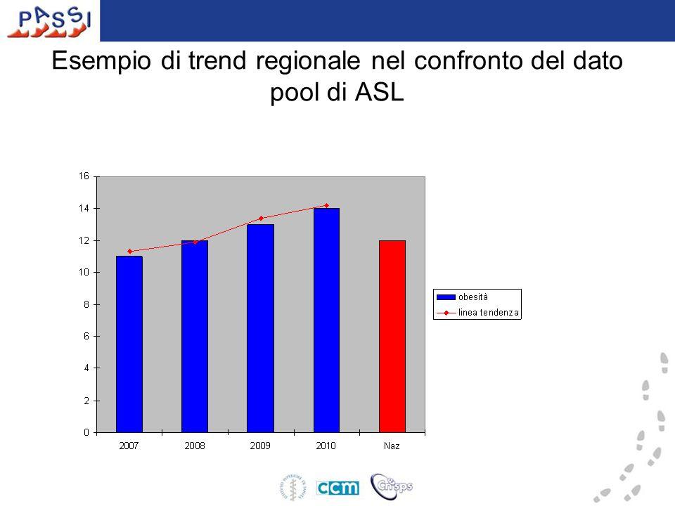 Esempio di trend regionale nel confronto del dato pool di ASL