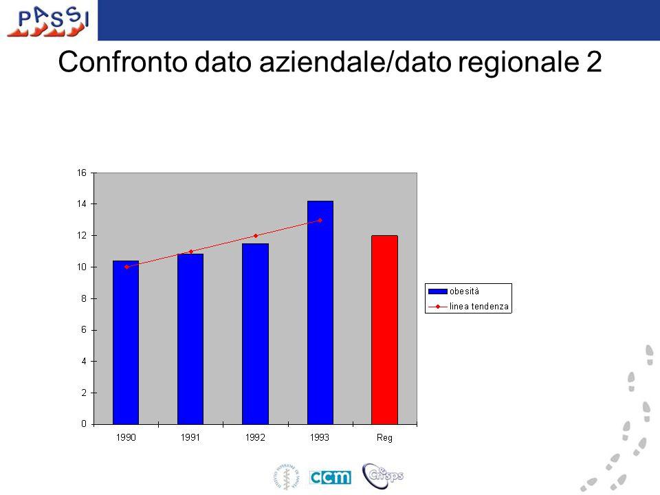 Confronto dato aziendale/dato regionale 2