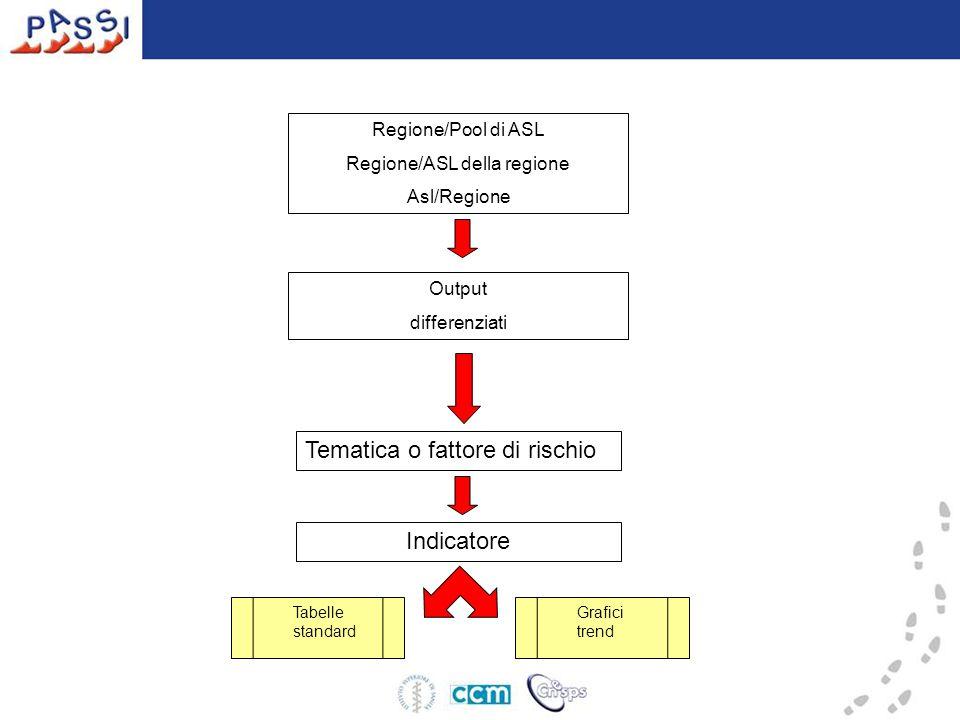 Regione/Pool di ASL Regione/ASL della regione Asl/Regione Output differenziati Tematica o fattore di rischio Indicatore Tabelle standard Grafici trend