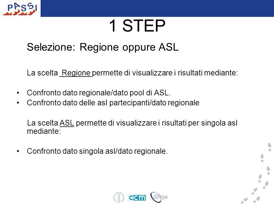 1 STEP Selezione: Regione oppure ASL La scelta Regione permette di visualizzare i risultati mediante: Confronto dato regionale/dato pool di ASL.