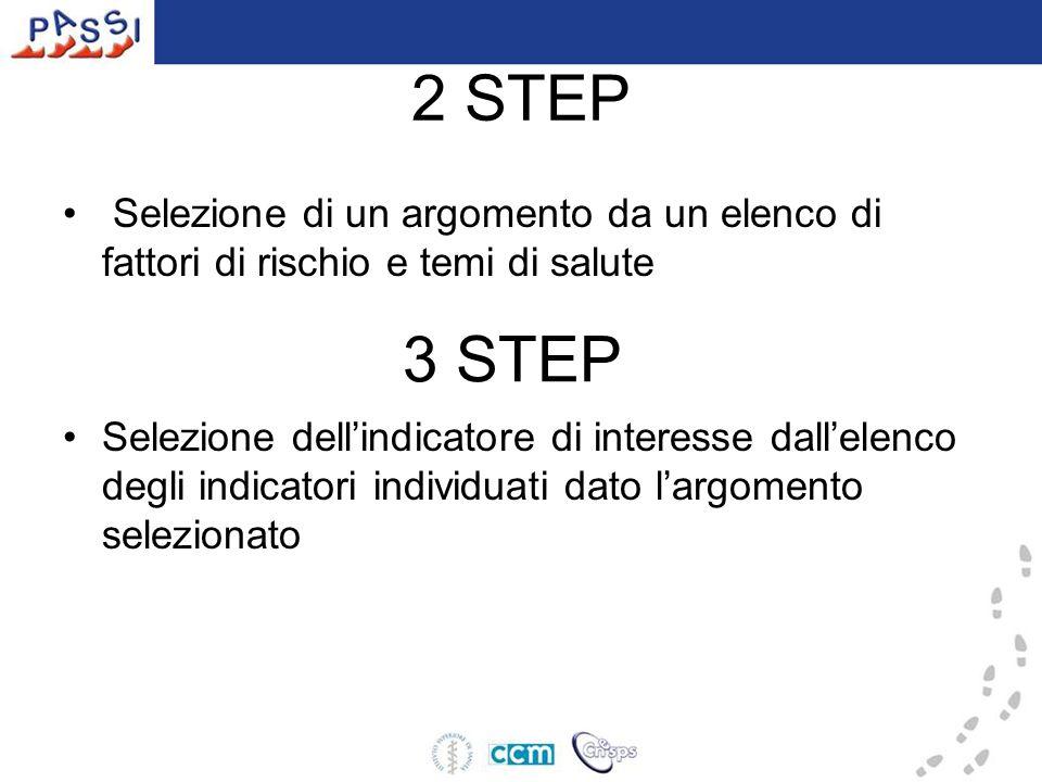 2 STEP Selezione di un argomento da un elenco di fattori di rischio e temi di salute Selezione dell'indicatore di interesse dall'elenco degli indicatori individuati dato l'argomento selezionato 3 STEP