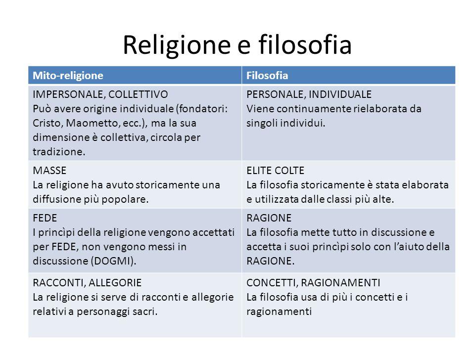 Religione e filosofia Mito-religioneFilosofia IMPERSONALE, COLLETTIVO Può avere origine individuale (fondatori: Cristo, Maometto, ecc.), ma la sua dim