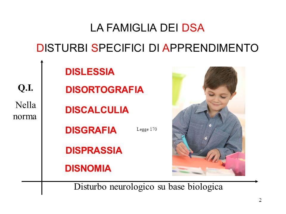 2 LA FAMIGLIA DEI DSA DISTURBI SPECIFICI DI APPRENDIMENTO DISNOMIA DISLESSIA DISORTOGRAFIA DISCALCULIA DISPRASSIA DISGRAFIA Q.I. Nella norma Disturbo