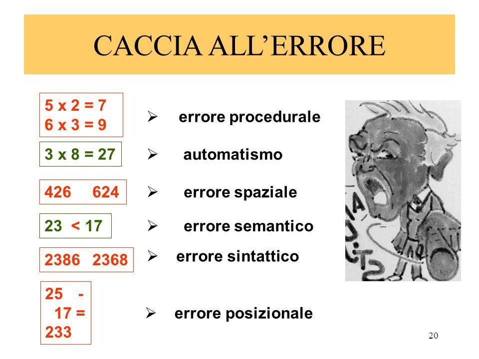 20 CACCIA ALL'ERRORE 5 x 2 = 7 6 x 3 = 9  errore procedurale 3 x 8 = 27  automatismo  errore spaziale 426624  errore semantico 23 < 17  errore si