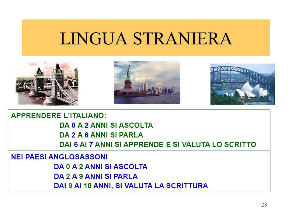 23 LINGUA STRANIERA APPRENDERE L'ITALIANO: DA 0 A 2 ANNI SI ASCOLTA DA 2 A 6 ANNI SI PARLA DAI 6 AI 7 ANNI SI APPRENDE E SI VALUTA LO SCRITTO NEI PAES