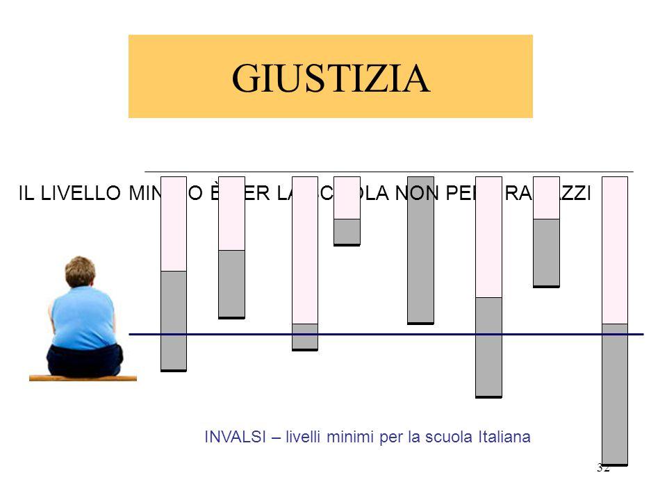 32 GIUSTIZIA INVALSI – livelli minimi per la scuola Italiana IL LIVELLO MINIMO È PER LA SCUOLA NON PER I RAGAZZI