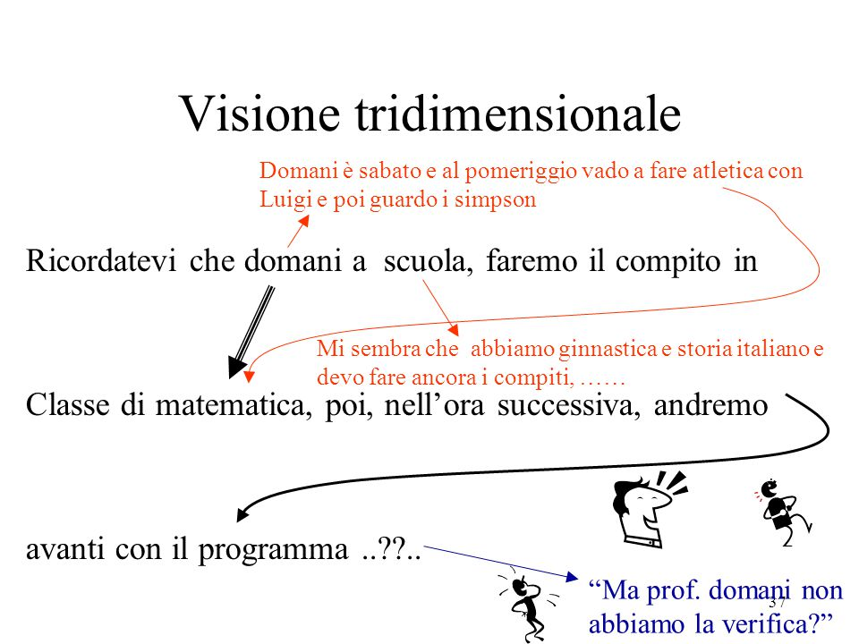 37 Visione tridimensionale Ricordatevi che domani a scuola, faremo il compito in Classe di matematica, poi, nell'ora successiva, andremo avanti con il