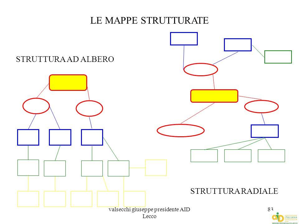 valsecchi giuseppe presidente AID Lecco 83 LE MAPPE STRUTTURATE STRUTTURA AD ALBERO STRUTTURA RADIALE