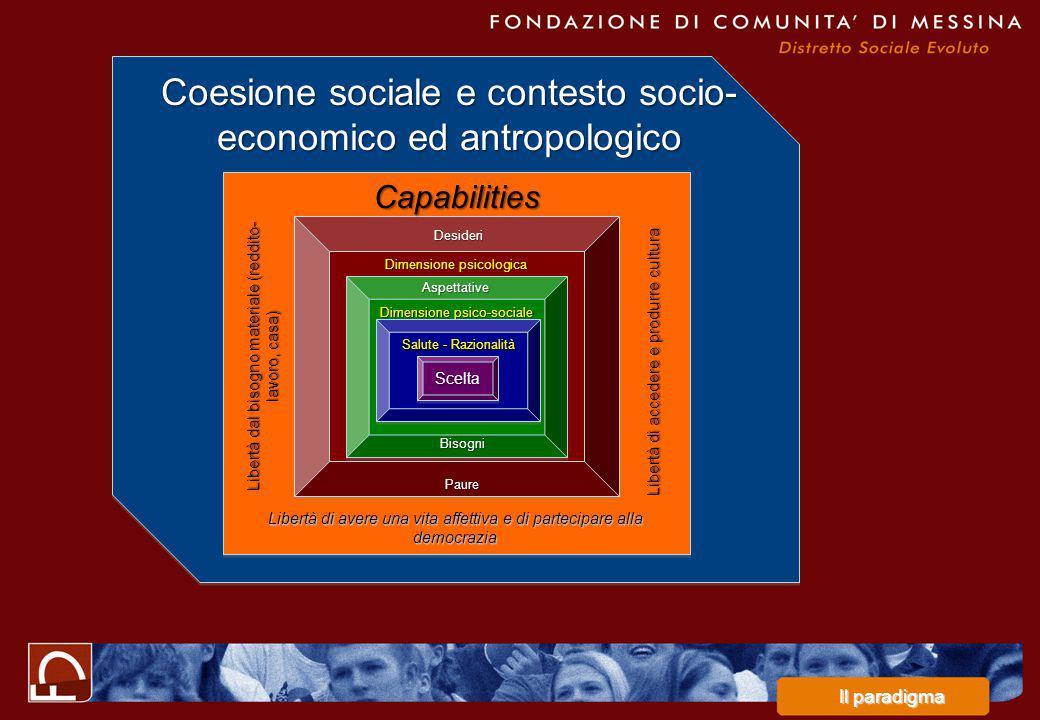 Dimensione psicologica Dimensione psico-sociale Salute - Razionalità SceltaScelta Aspettative Bisogni Desideri Paure Capabilities Libertà dal bisogno