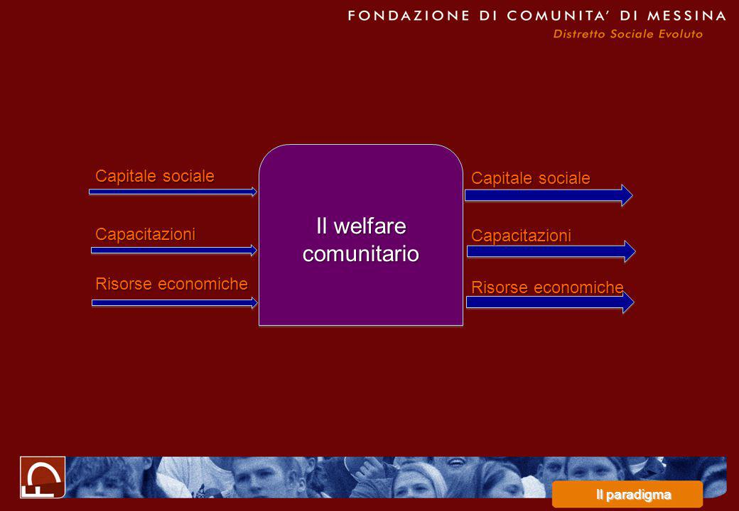 Il welfare comunitario Capacitazioni Capitale sociale Risorse economiche Capacitazioni Capitale sociale Risorse economiche Il paradigma