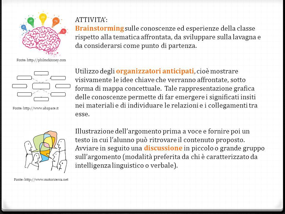 ATTIVITA': Brainstorming sulle conoscenze ed esperienze della classe rispetto alla tematica affrontata, da sviluppare sulla lavagna e da considerarsi come punto di partenza.
