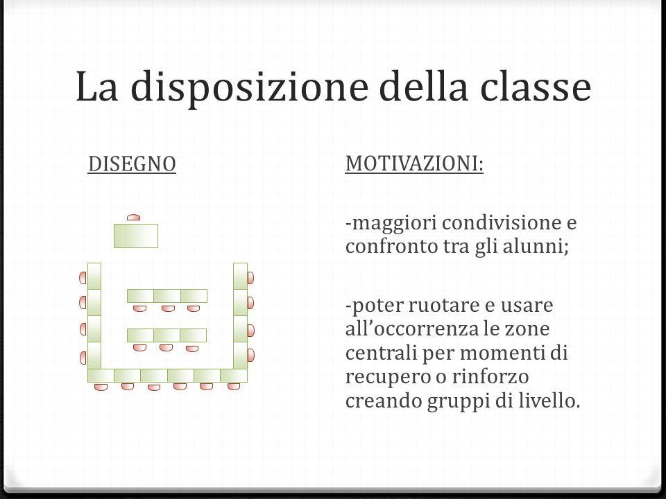 La disposizione della classe DISEGNO MOTIVAZIONI: - maggiori condivisione e confronto tra gli alunni; - poter ruotare e usare all'occorrenza le zone centrali per momenti di recupero o rinforzo creando gruppi di livello.