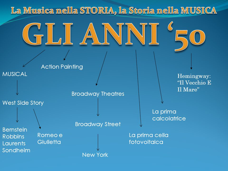 MUSICAL Broadway Theatres Broadway Street New York West Side Story Bernstein Robbins Laurents Sondheim La prima cella fotovoltaica Romeo e Giulietta L