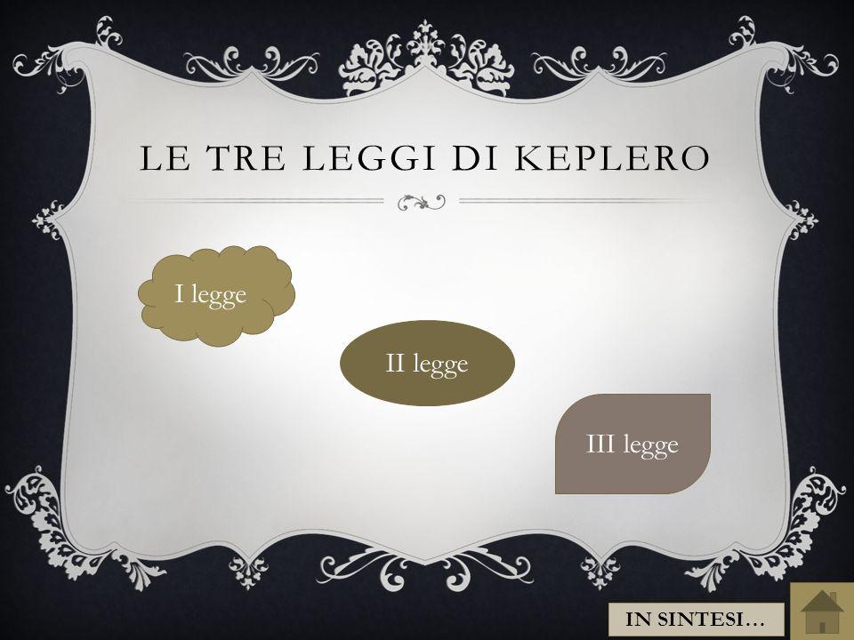 LE TRE LEGGI DI KEPLERO I legge III legge II legge IN SINTESI…