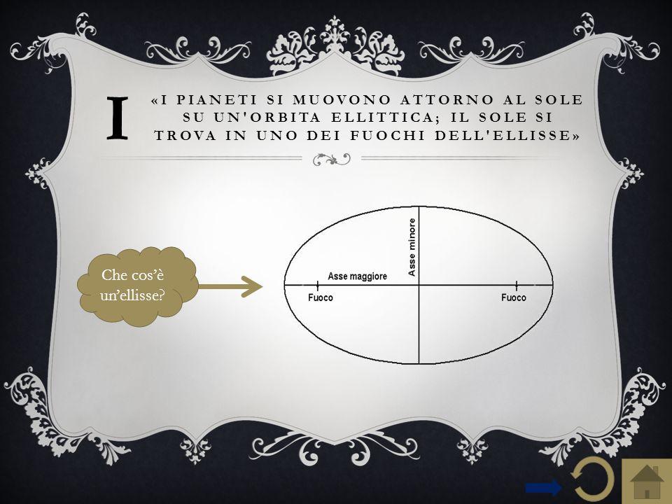 Spieghiamo ora la prima legge… «I PIANETI SI MUOVONO ATTORNO AL SOLE SU UN ORBITA ELLITTICA; IL SOLE SI TROVA IN UNO DEI FUOCHI DELL ELLISSE» PERIELIO: è il punto dell'orbita più vicino al sole ( punto A).