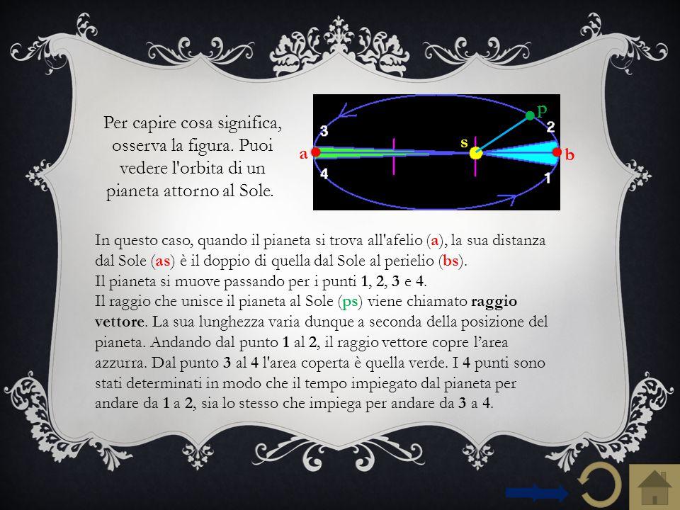 Perciò, il raggio vettore si muove più velocemente quando il pianeta è maggiormente vicino al Sole, perché, in questa parte d'orbita, l'area è meno distesa...