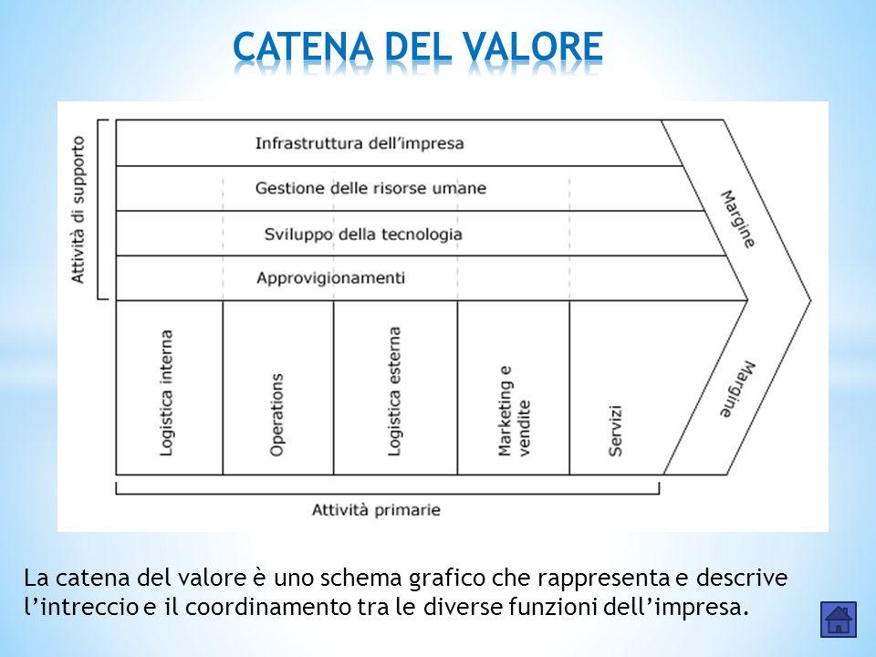 La catena del valore è uno schema grafico che rappresenta e descrive l'intreccio e il coordinamento tra le diverse funzioni dell'impresa.