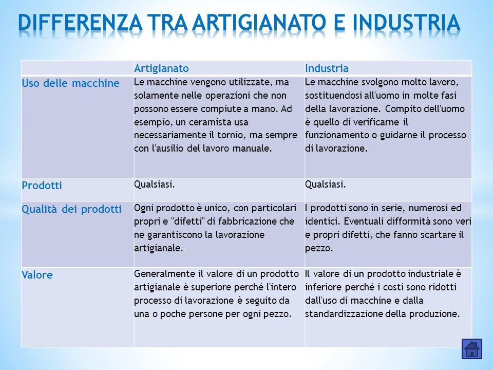 ArtigianatoIndustria Uso delle macchine Le macchine vengono utilizzate, ma solamente nelle operazioni che non possono essere compiute a mano. Ad esemp