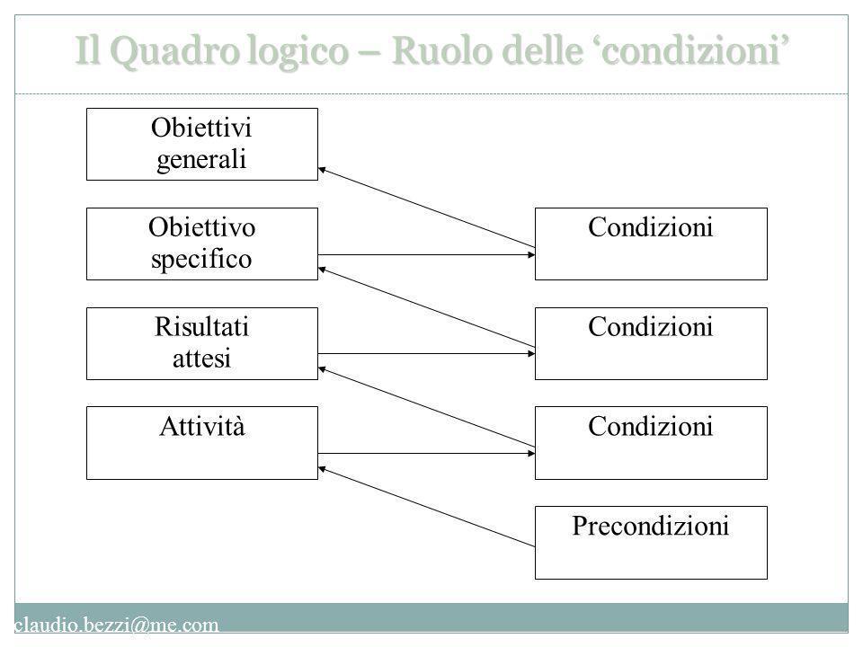 Obiettivi generali Obiettivo specifico Risultati attesi Attività Condizioni Precondizioni Il Quadro logico – Ruolo delle 'condizioni'