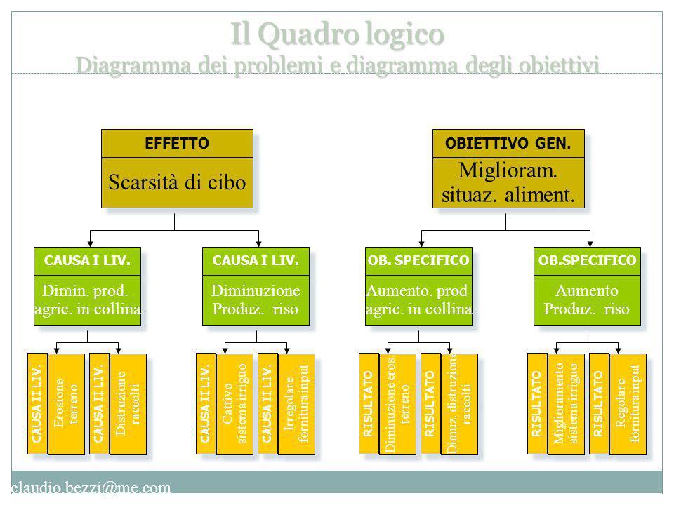 claudio.bezzi@me.com EFFETTO Scarsità di cibo CAUSA I LIV.