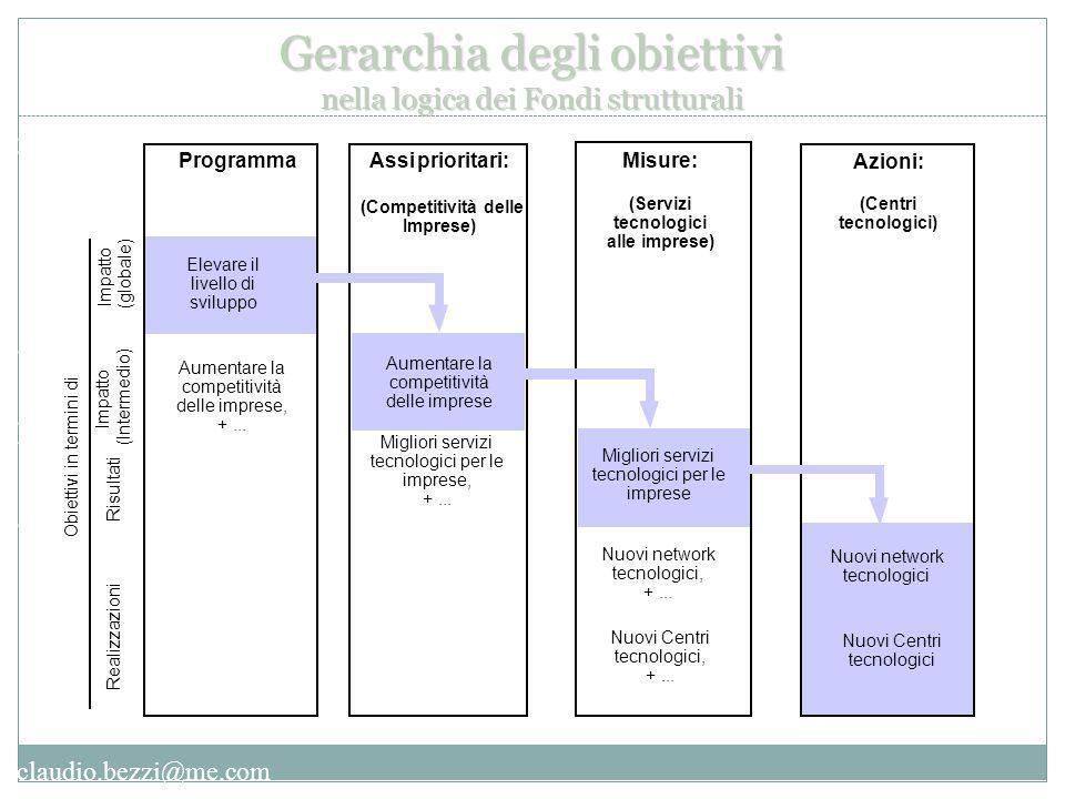 claudio.bezzi@me.com Programma Elevare il livello di sviluppo prioritari: Assi (Competitività delle Imprese) Misure: (Servizi tecnologici alle imprese) Azioni: (Centri tecnologici) Obiettivi in termini di Realizzazioni Risultati Impatto (Intermedio) Impatto (globale) Nuovi Centri tecnologici, +...