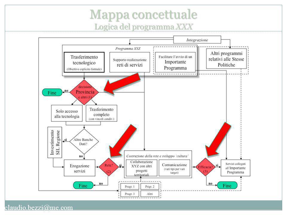 claudio.bezzi@me.com Mappa concettuale Logica del programma XXX