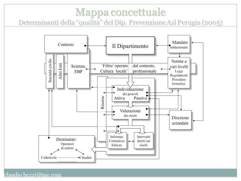 claudio.bezzi@me.com Mappa concettuale Determinanti della qualità del Dip.