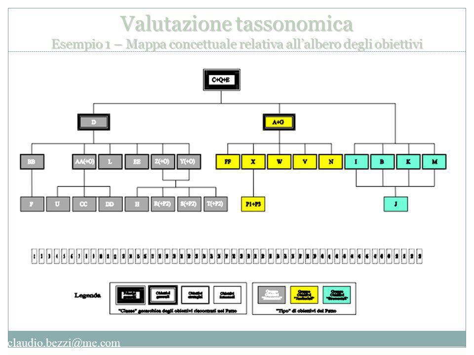 claudio.bezzi@me.com Valutazione tassonomica Esempio 1 – Mappa concettuale relativa all'albero degli obiettivi