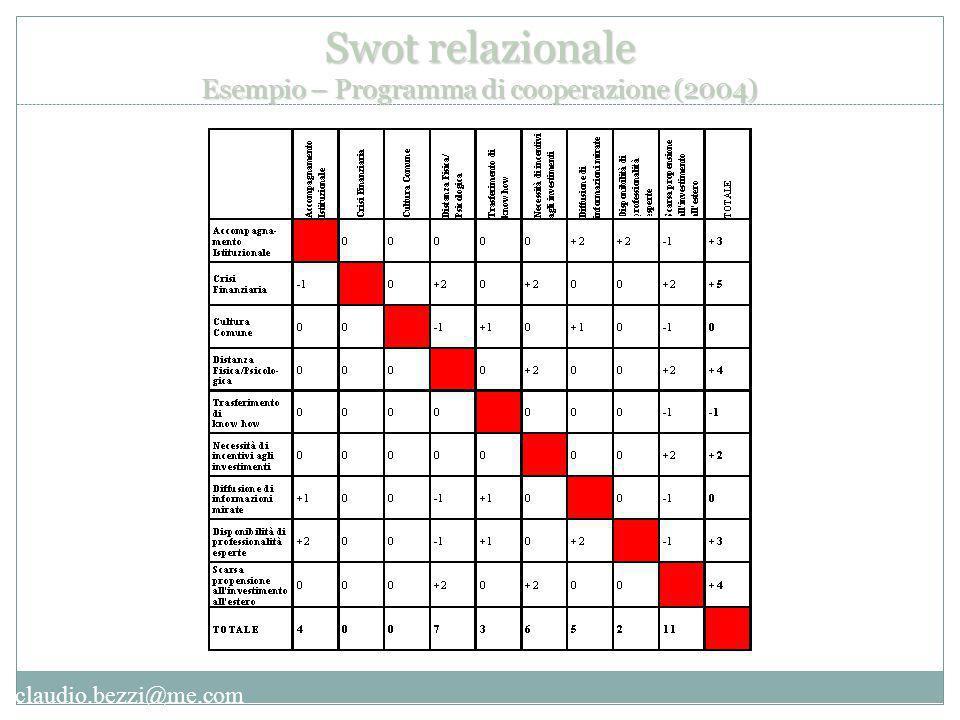 Swot relazionale Esempio – Programma di cooperazione (2004)
