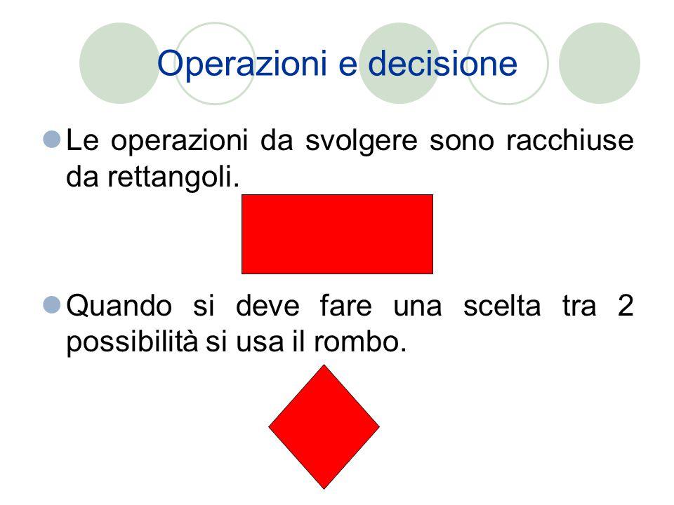 Operazioni e decisione Le operazioni da svolgere sono racchiuse da rettangoli. Quando si deve fare una scelta tra 2 possibilità si usa il rombo.