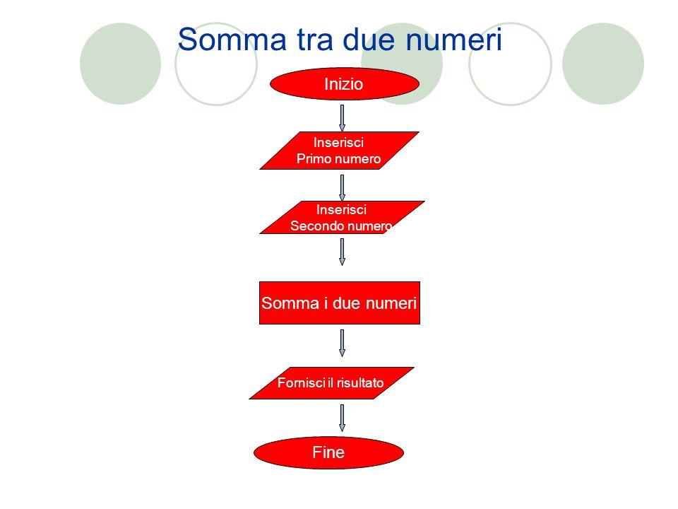 Somma tra due numeri Inizio Inserisci Primo numero Inserisci Secondo numero Somma i due numeri Fornisci il risultato Fine