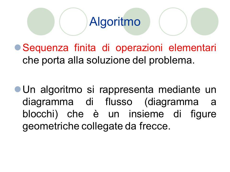 Algoritmo Sequenza finita di operazioni elementari che porta alla soluzione del problema. Un algoritmo si rappresenta mediante un diagramma di flusso