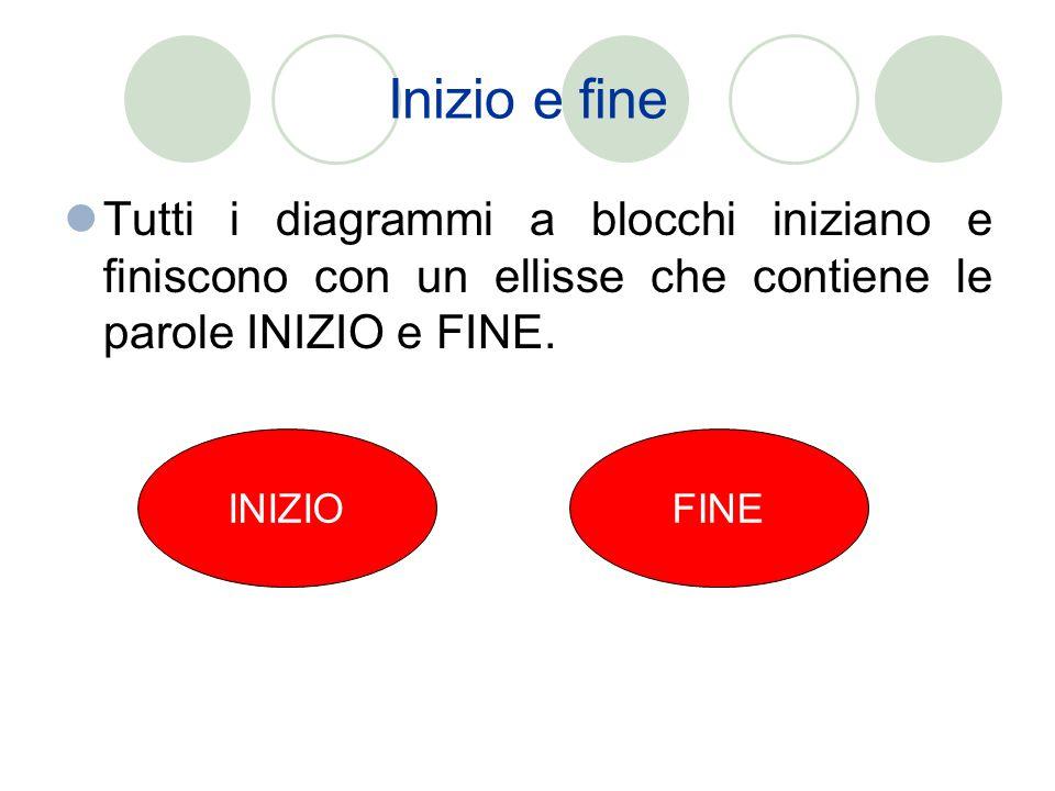 Inizio e fine Tutti i diagrammi a blocchi iniziano e finiscono con un ellisse che contiene le parole INIZIO e FINE. INIZIOFINE