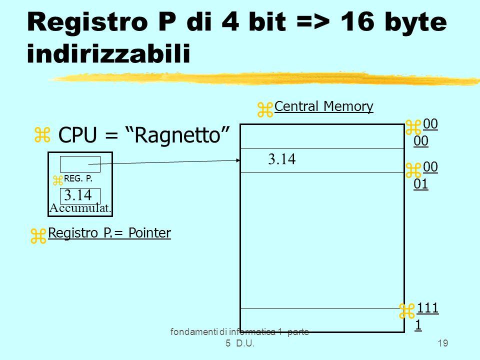 fondamenti di informatica 1 parte 5 D.U.19 Registro P di 4 bit => 16 byte indirizzabili z CPU = Ragnetto z REG.