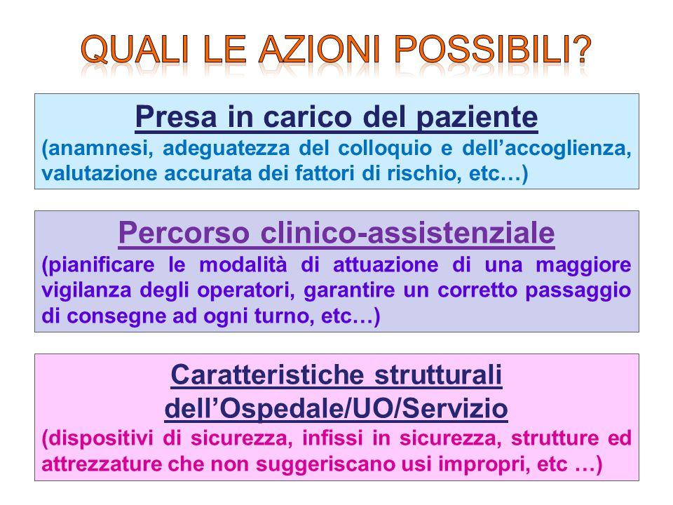 Presa in carico del paziente (anamnesi, adeguatezza del colloquio e dell'accoglienza, valutazione accurata dei fattori di rischio, etc…) Percorso clin
