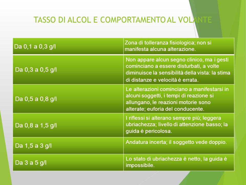 TASSO DI ALCOL E COMPORTAMENTO AL VOLANTE Da 0,1 a 0,3 g/l Zona di tolleranza fisiologica; non si manifesta alcuna alterazione. Da 0,3 a 0,5 g/l Non a
