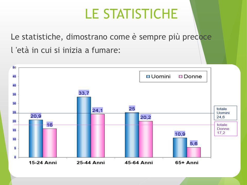 LE STATISTICHE Le statistiche, dimostrano come è sempre più precoce l 'età in cui si inizia a fumare: 2014-12-12
