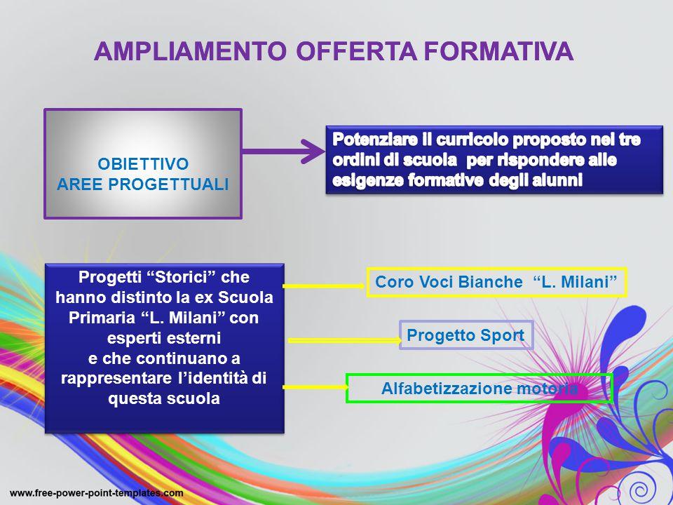 """AMPLIAMENTO OFFERTA FORMATIVA Progetti """"Storici"""" che hanno distinto la ex Scuola Primaria """"L. Milani"""" con esperti esterni e che continuano a rappresen"""