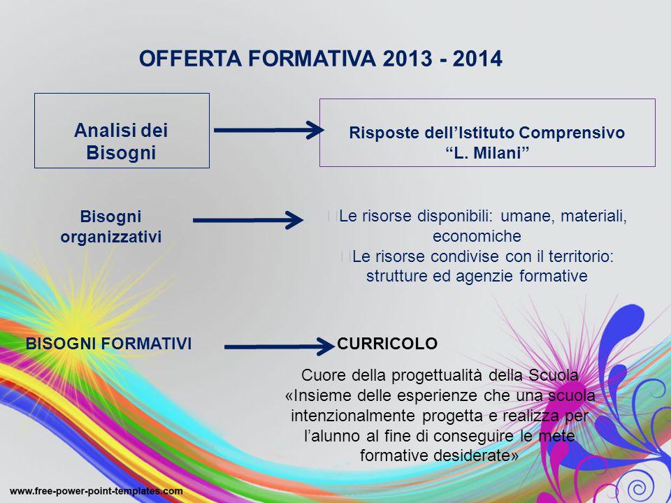 """OFFERTA FORMATIVA 2013 - 2014 Analisi dei Bisogni Risposte dell'Istituto Comprensivo """"L. Milani"""" Bisogni organizzativi  Le risorse disponibili: umane"""
