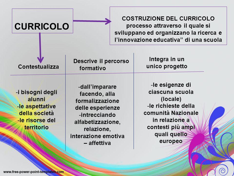 """CURRICOLO COSTRUZIONE DEL CURRICOLO processo attraverso il quale si sviluppano ed organizzano la ricerca e l'innovazione educativa"""" di una scuola Cont"""